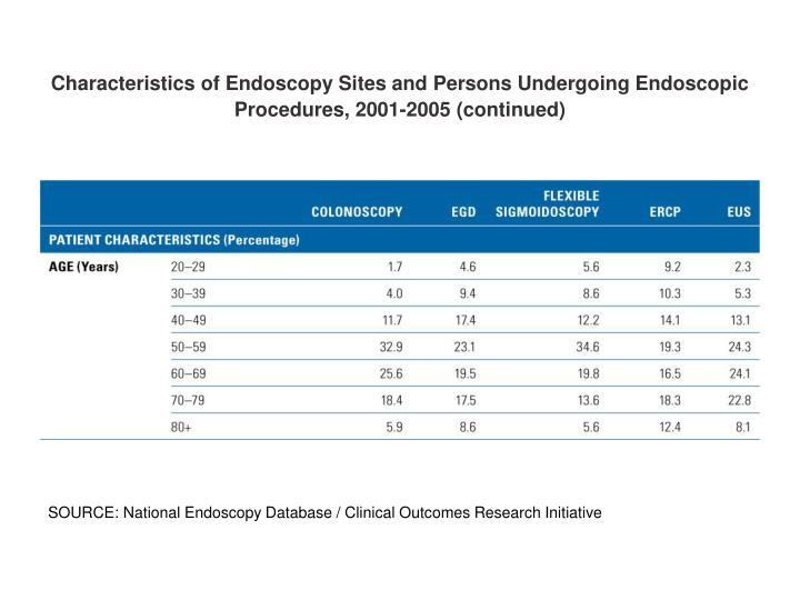 Characteristics of Endoscopy Sites and Persons Undergoing Endoscopic Procedures, 2001-2005 (continue...