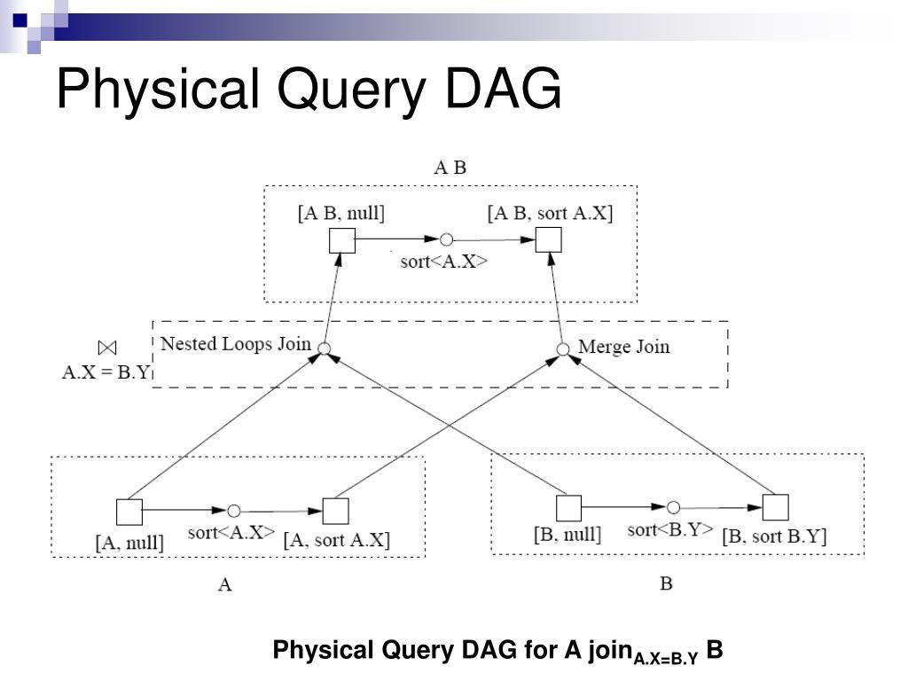 Physical Query DAG