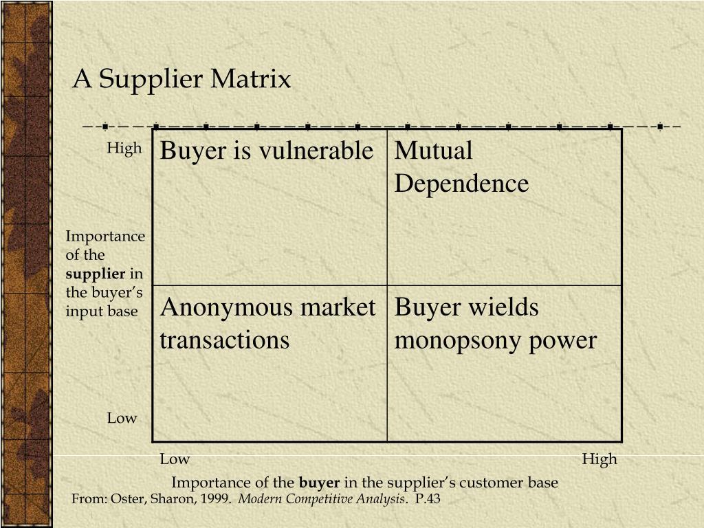 A Supplier Matrix