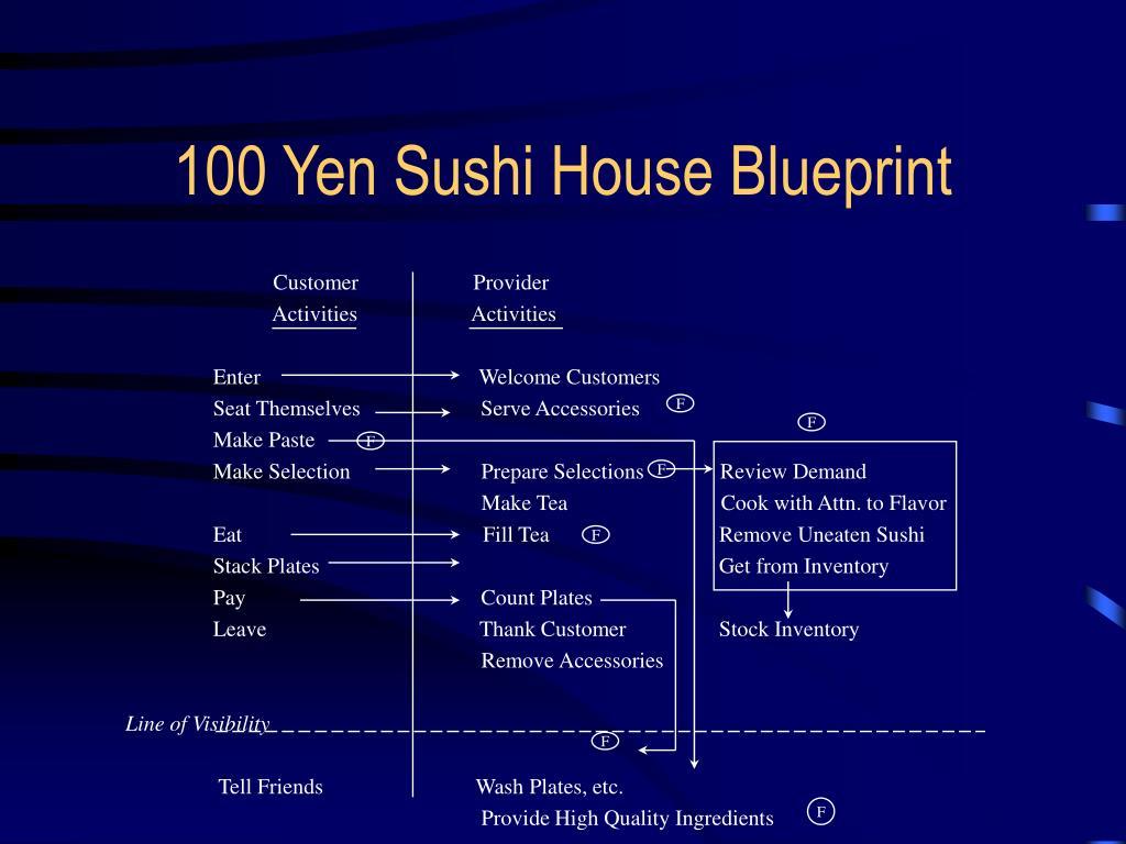 100 yen shushi house