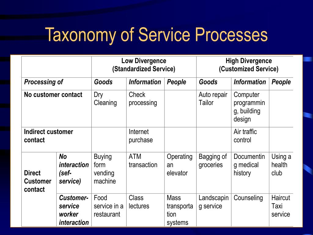 service blueprint for 100 yen sushi information technology essay 100 yen sushi house service package supporting facility facilitating goods information explicit service implicit service  interactive class exercise the class breaks into small groups and prepares a service blueprint for village volvo.