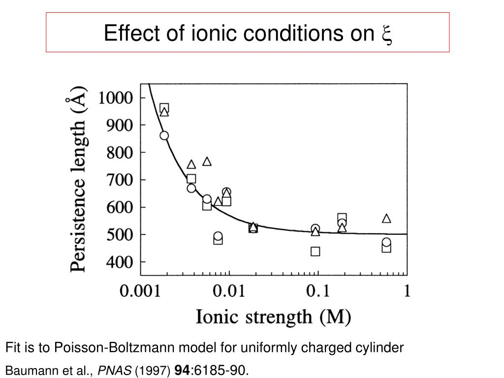 Effect of ionic conditions on