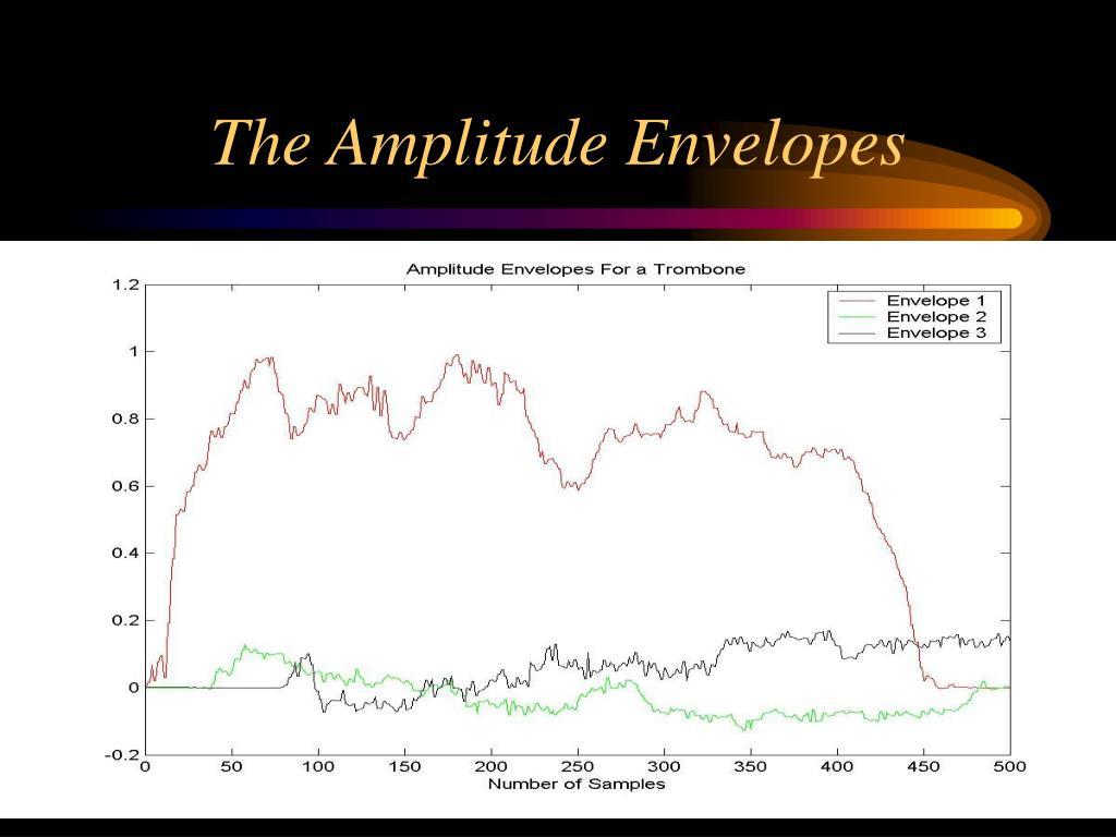 The Amplitude Envelopes