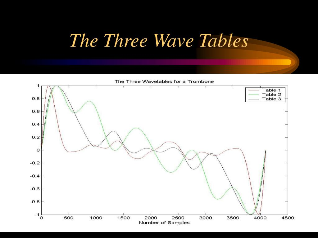 The Three Wave Tables