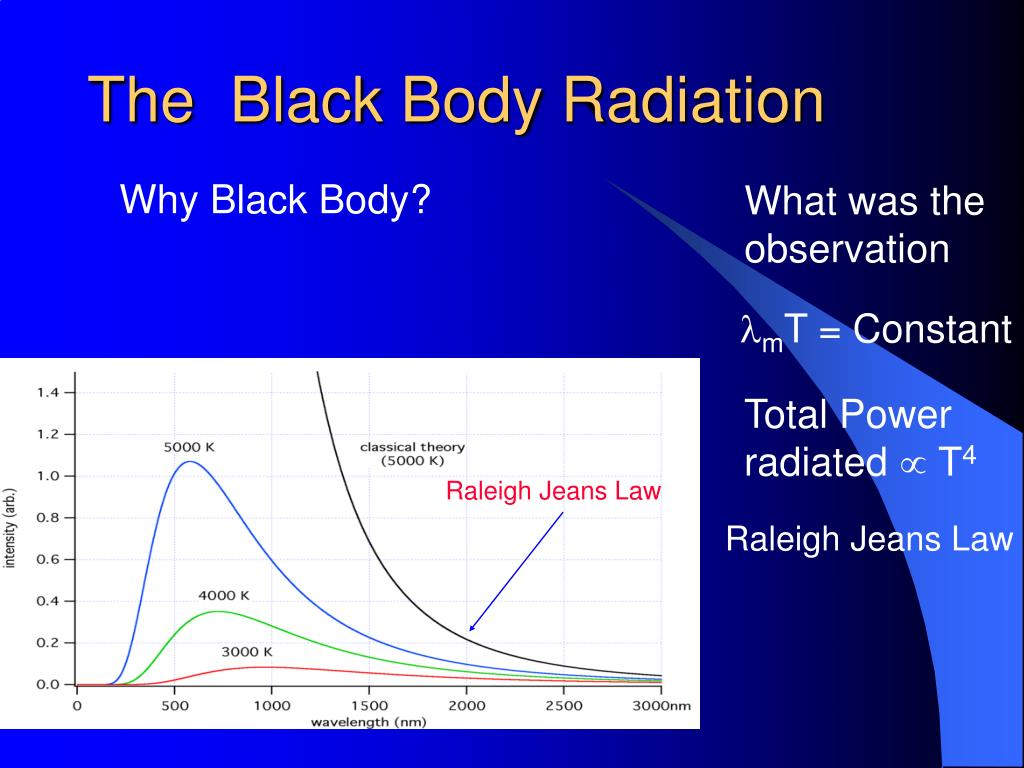 The  Black Body Radiation