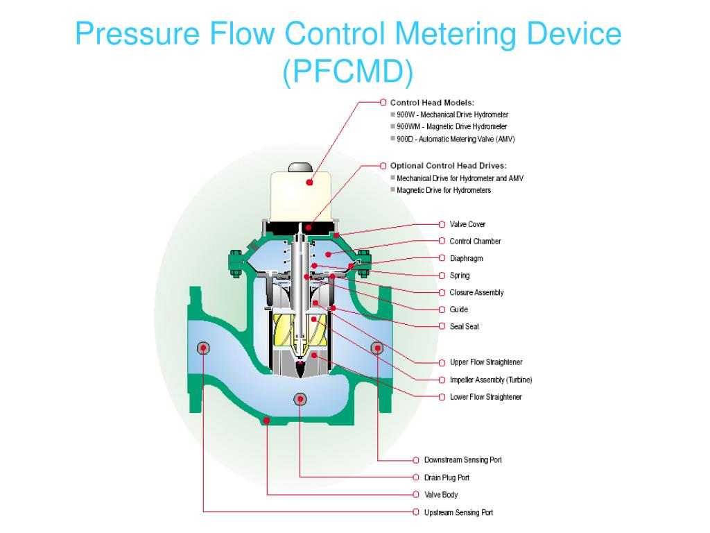 Pressure Flow Control Metering Device (PFCMD)