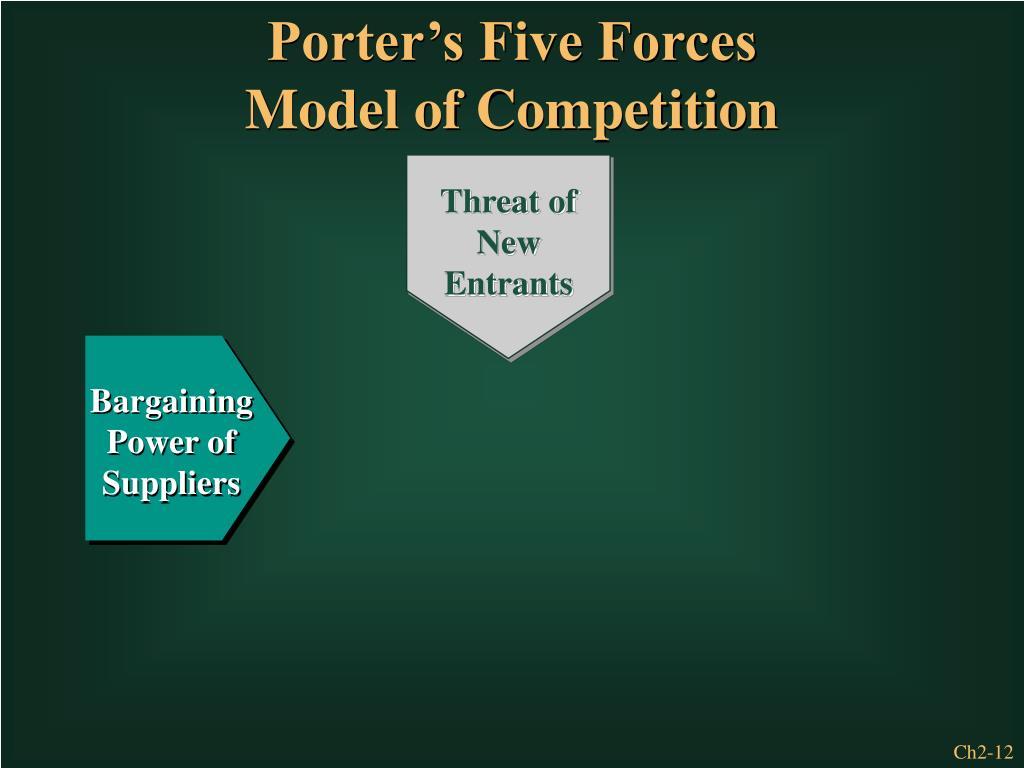 Porter's Five Forces