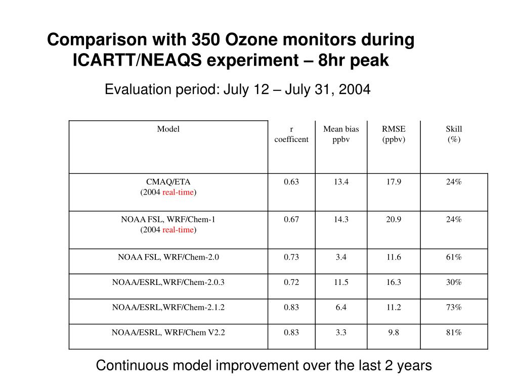 Comparison with 350 Ozone monitors during ICARTT/NEAQS experiment – 8hr peak