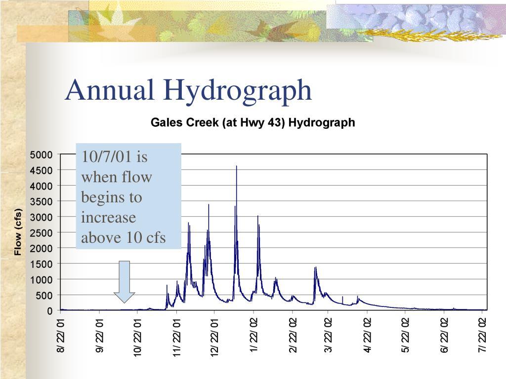 Annual Hydrograph