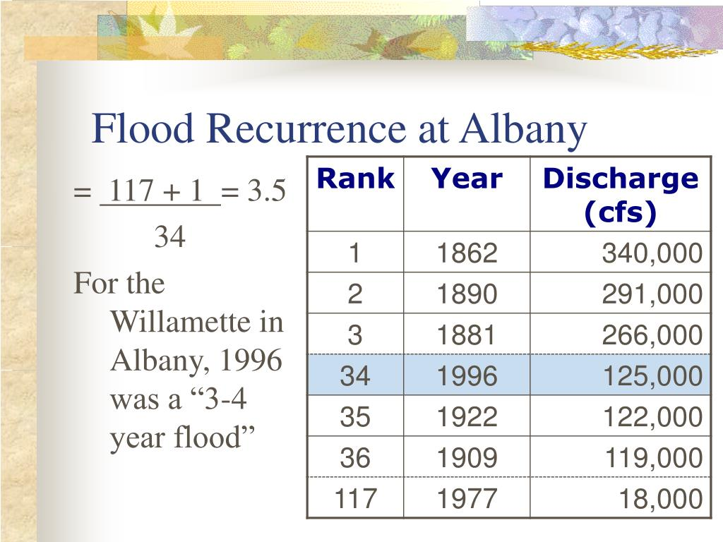 Flood Recurrence at Albany