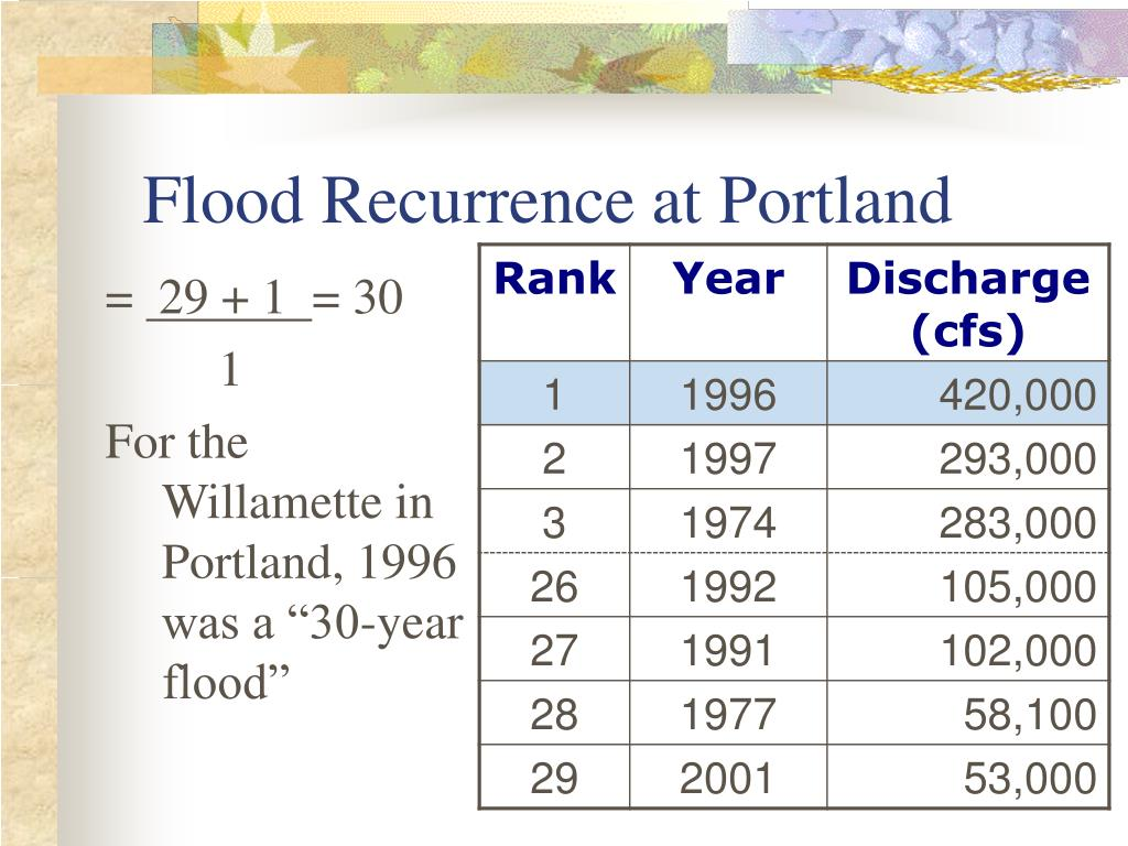 Flood Recurrence at Portland