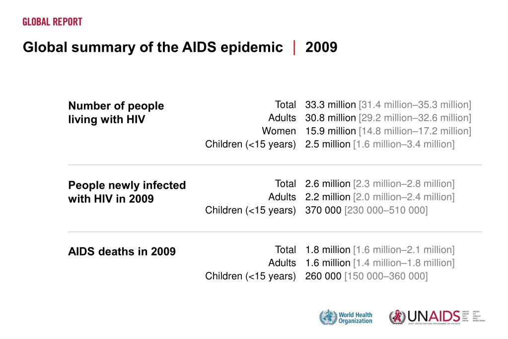 Global summary of the AIDS epidemic