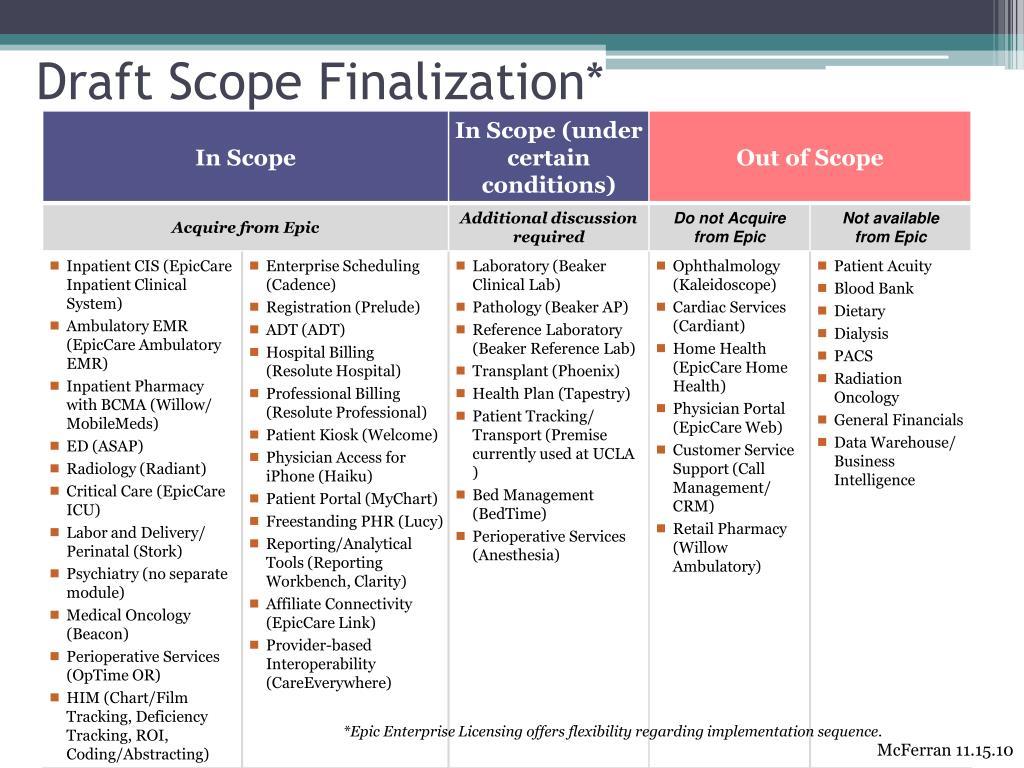 Draft Scope Finalization*