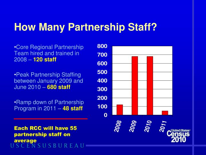 How Many Partnership Staff?