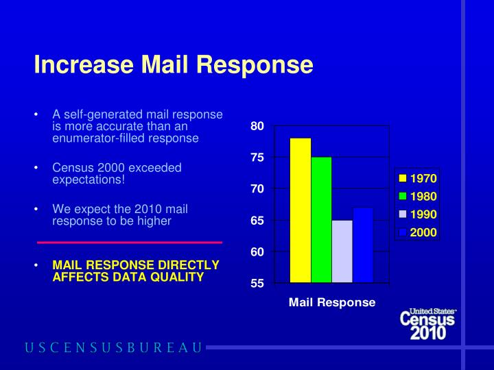 Increase Mail Response