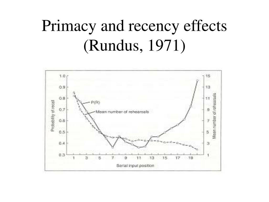 Primacy and recency effects (Rundus, 1971)