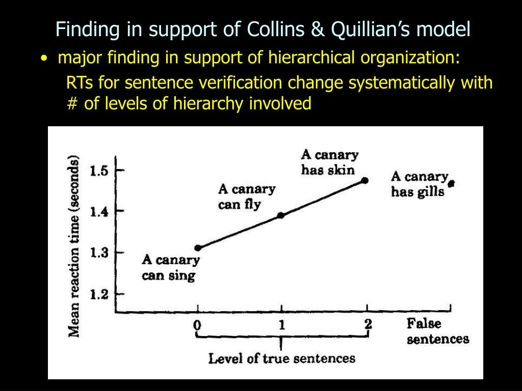 Finding in support of Collins & Quillian's model