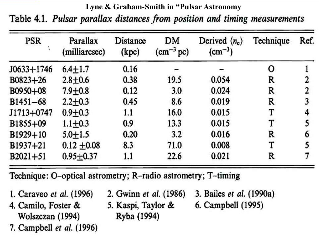 "Lyne & Graham-Smith in ""Pulsar Astronomy"
