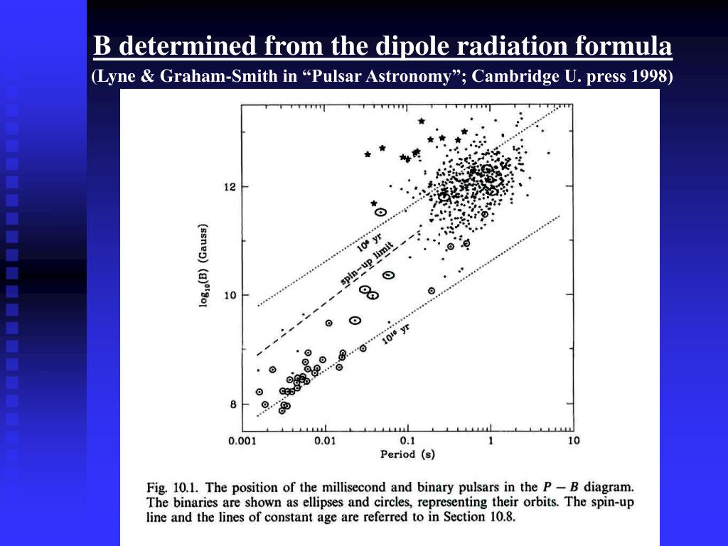 B determined from the dipole radiation formula