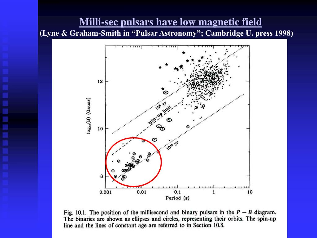 Milli-sec pulsars have low magnetic field