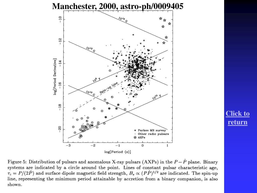 Manchester, 2000, astro-ph/0009405