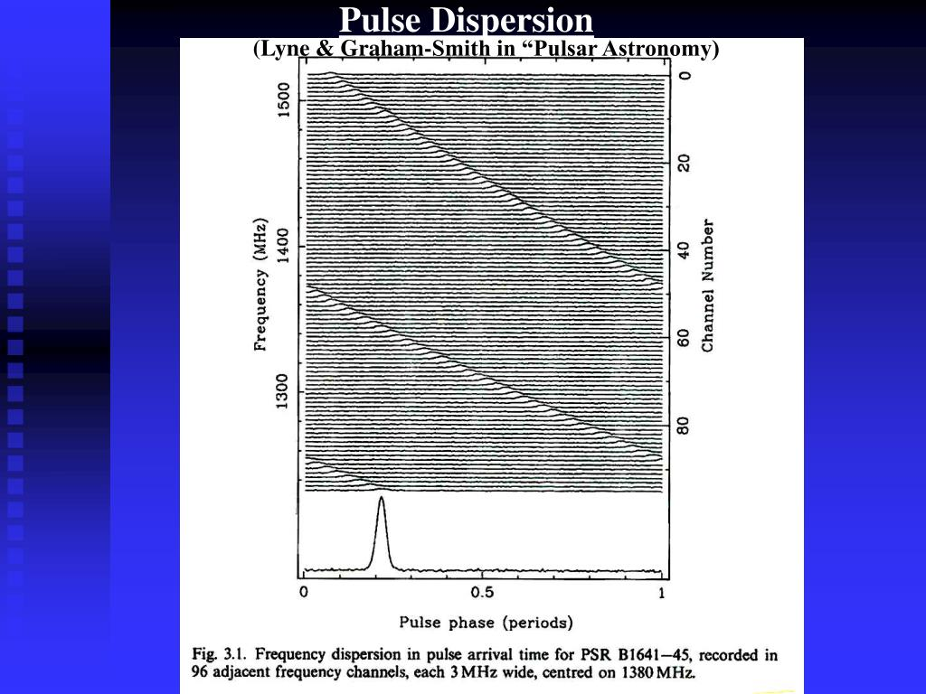 Pulse Dispersion