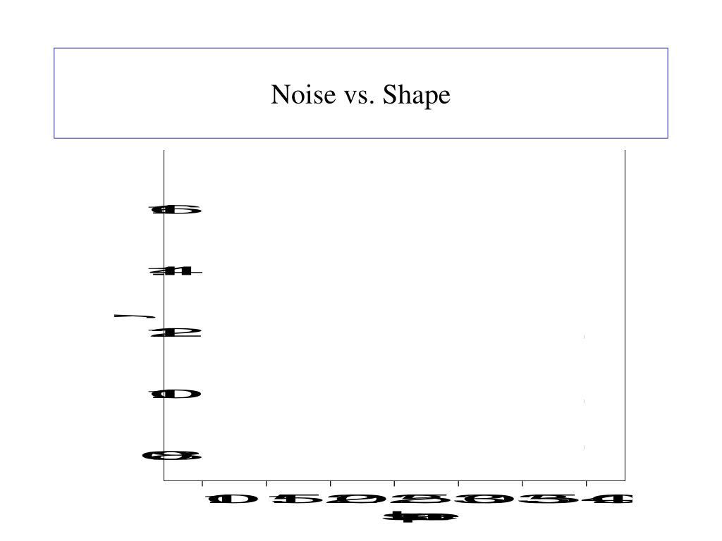 Noise vs. Shape