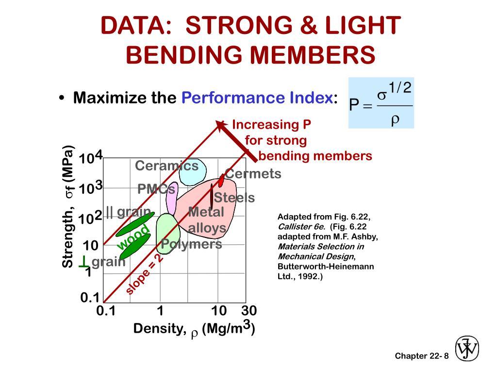 DATA:  STRONG & LIGHT