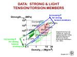 data strong light tension torsion members