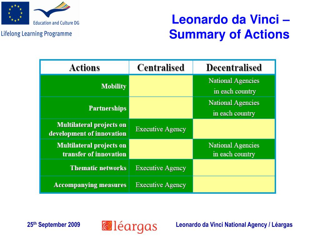 Leonardo da Vinci – Summary of Actions