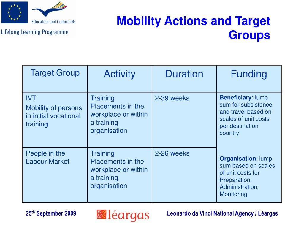 Mobility Actions and Target Groups