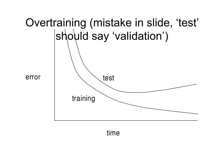 Overtraining (mistake in slide, 'test' should say 'validation')
