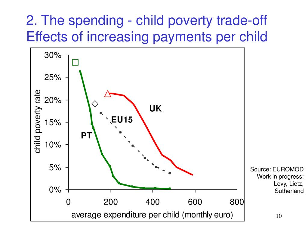 2. The spending - child poverty trade-off