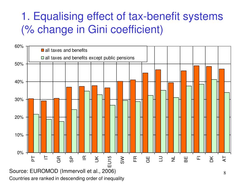 1. Equalising effect of tax-benefit systems        (% change in Gini coefficient)