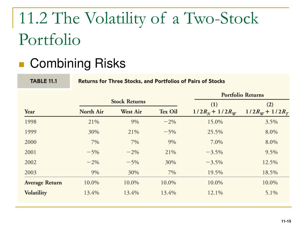 11.2 The Volatility of a Two-Stock Portfolio