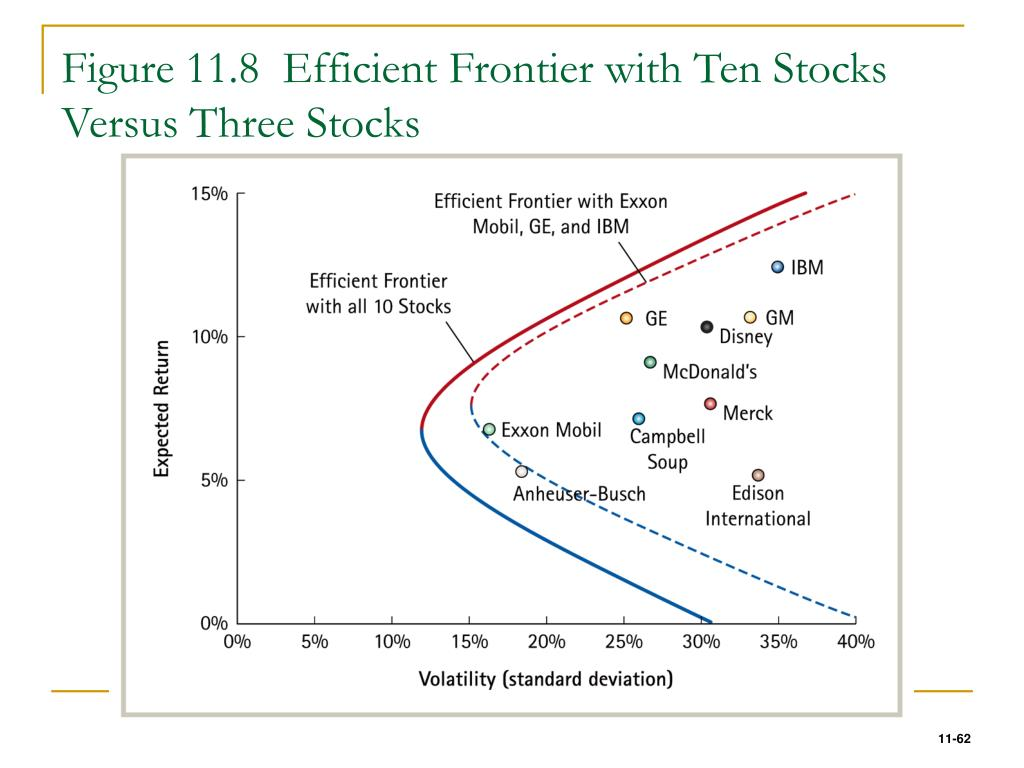 Figure 11.8  Efficient Frontier with Ten Stocks Versus Three Stocks