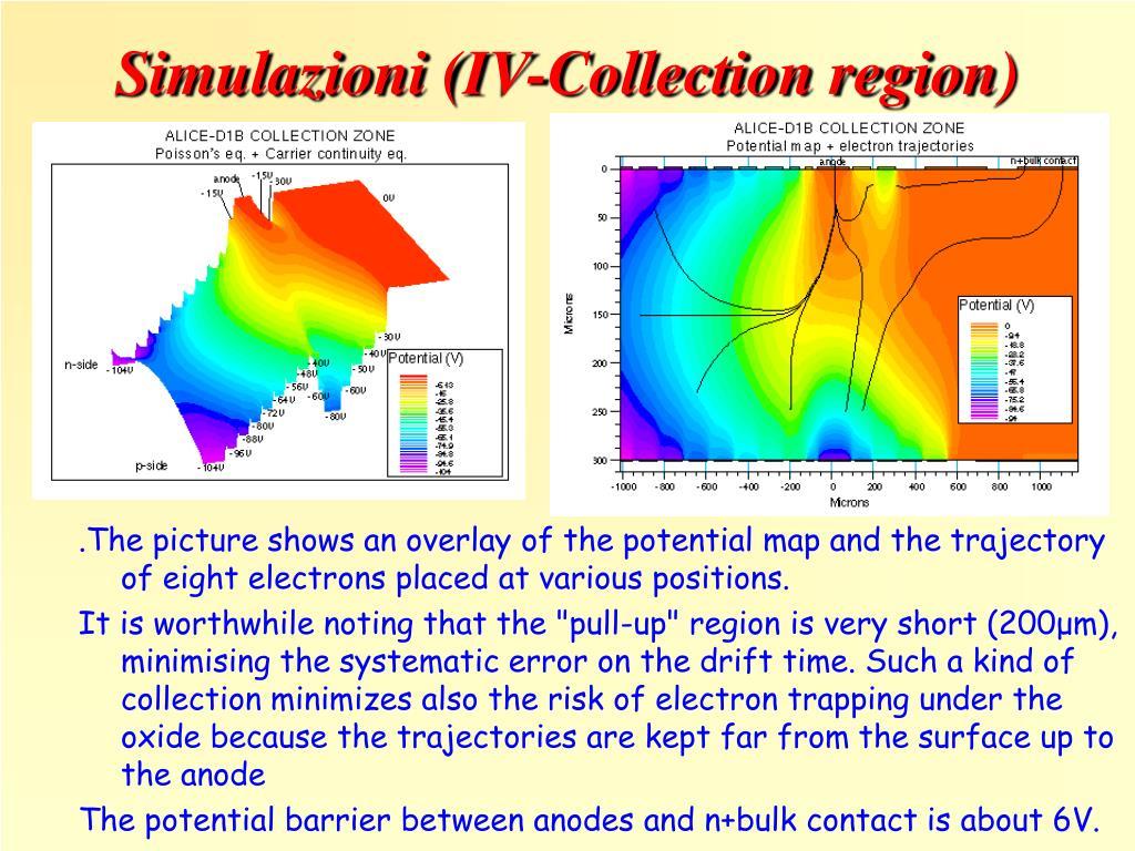 Simulazioni (IV-Collection region)