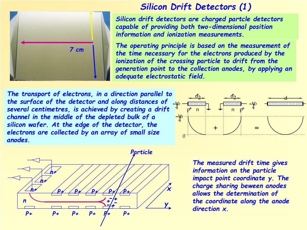 Silicon Drift Detectors (1)