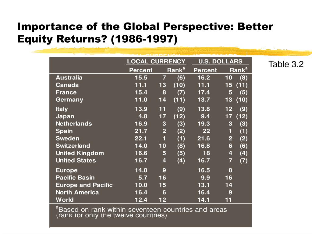 Importance of the Global Perspective: Better Equity Returns? (1986-1997)