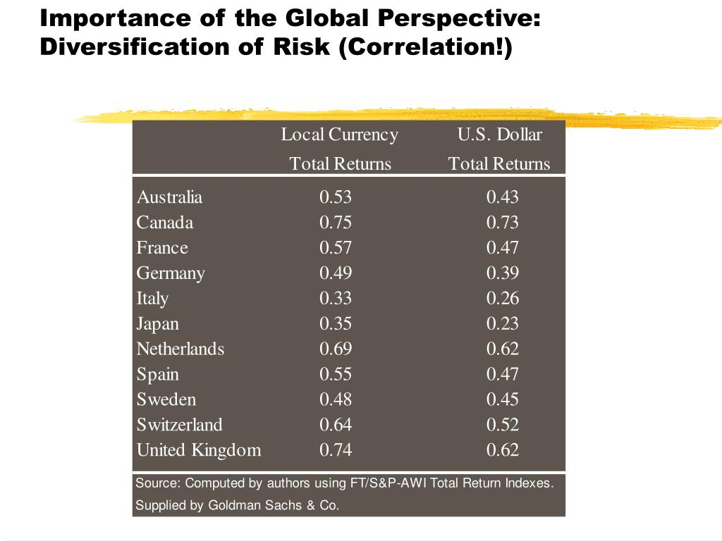 Importance of the Global Perspective: Diversification of Risk (Correlation!)