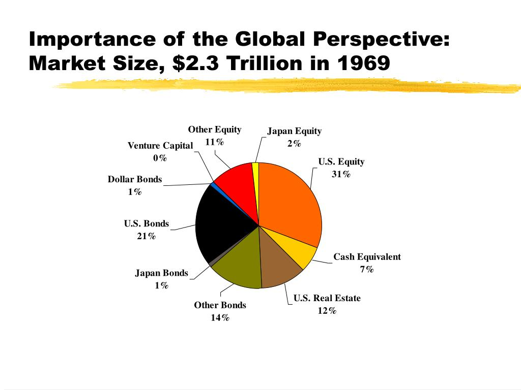 Importance of the Global Perspective: Market Size, $2.3 Trillion in 1969
