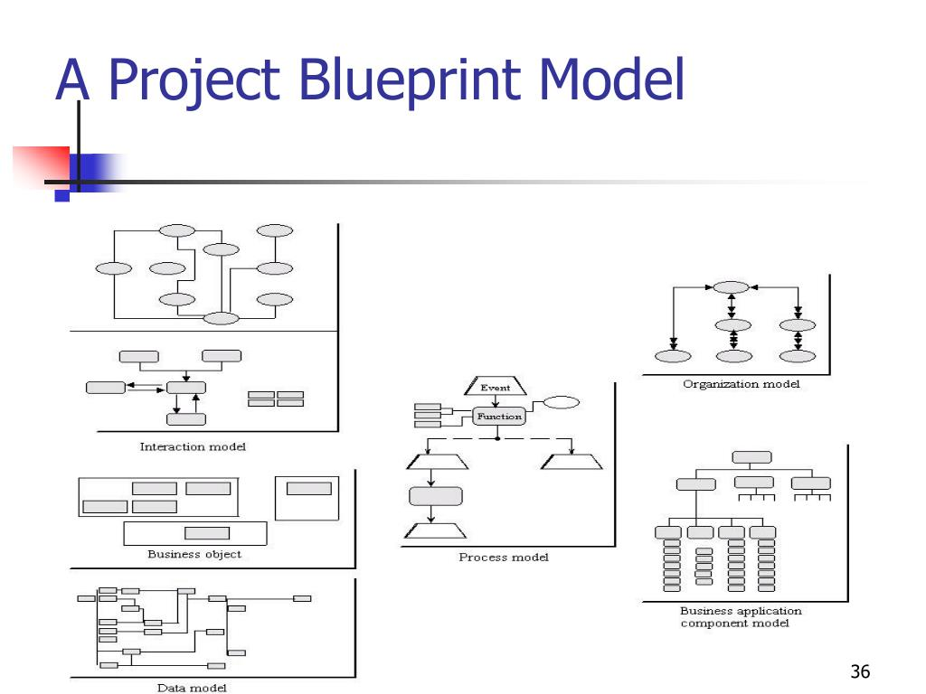A Project Blueprint Model