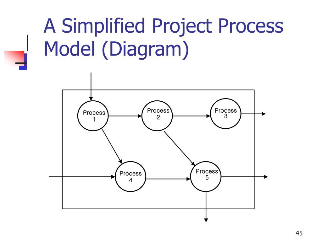 A Simplified Project Process Model (Diagram)