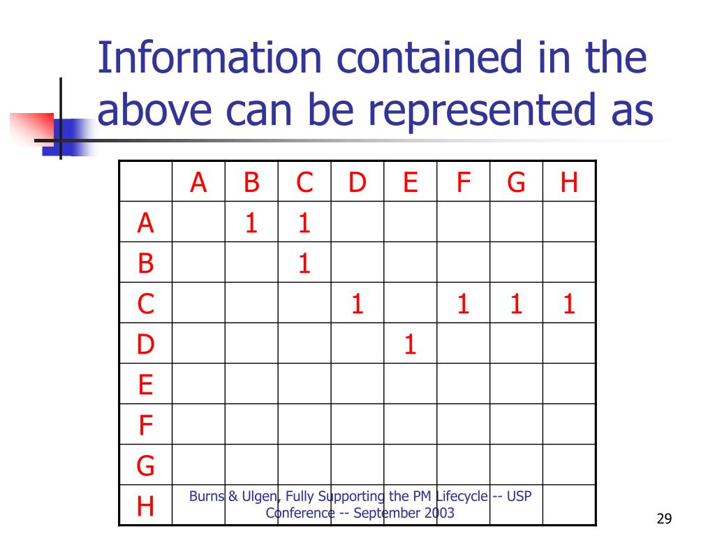 Information contained in the above can be represented as