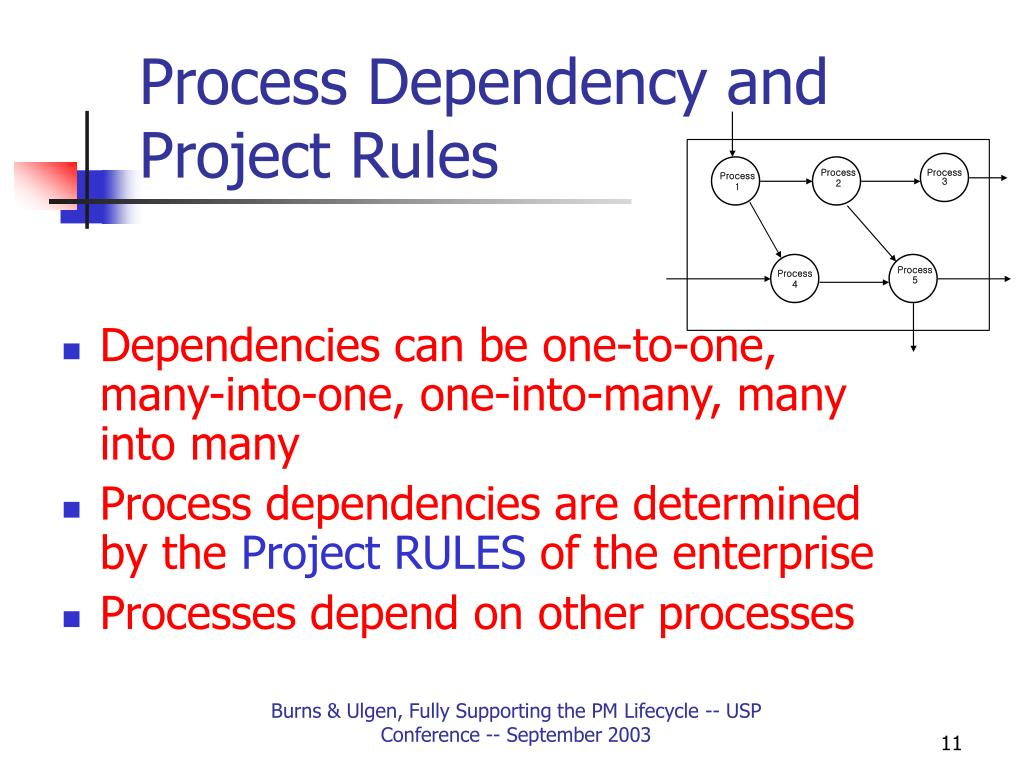 Process Dependency and Project Rules