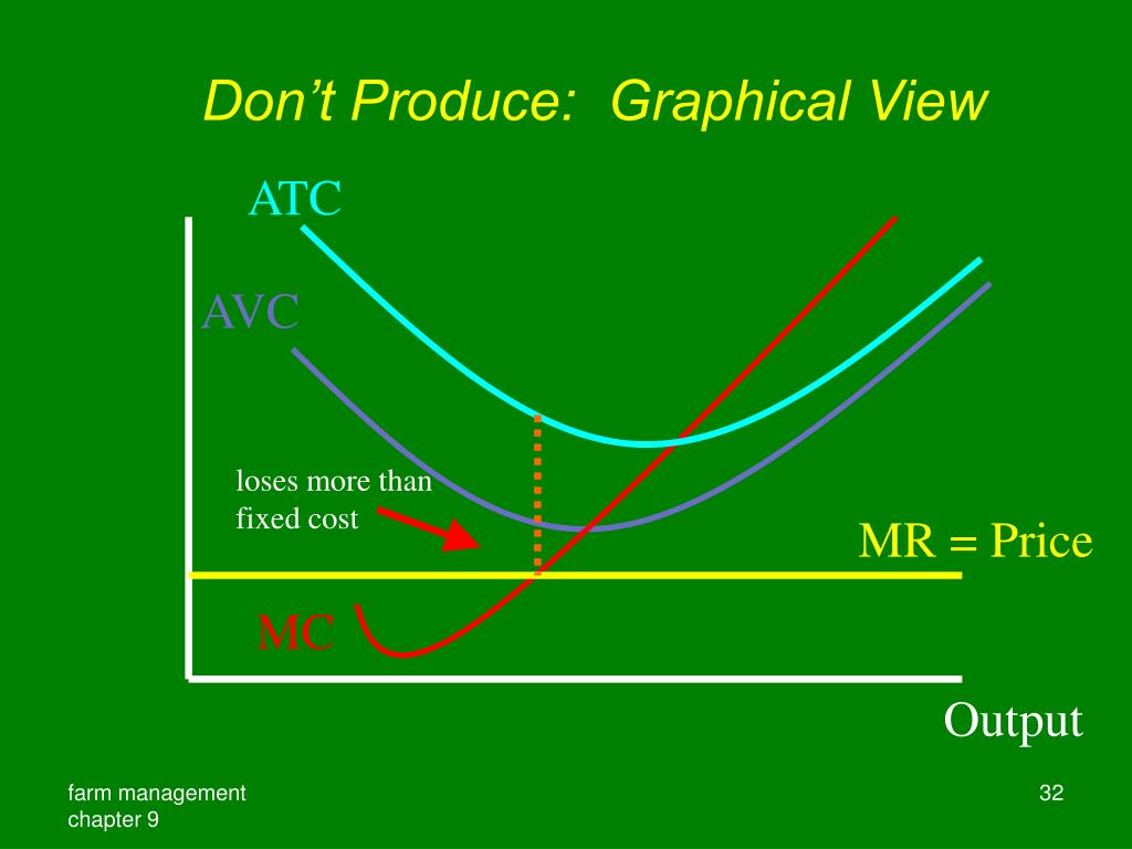 Don't Produce:  Graphical View