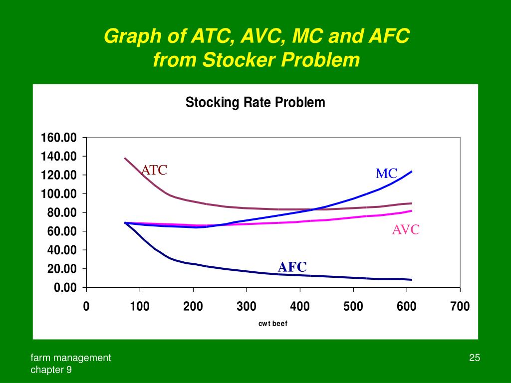 Graph of ATC, AVC, MC and AFC