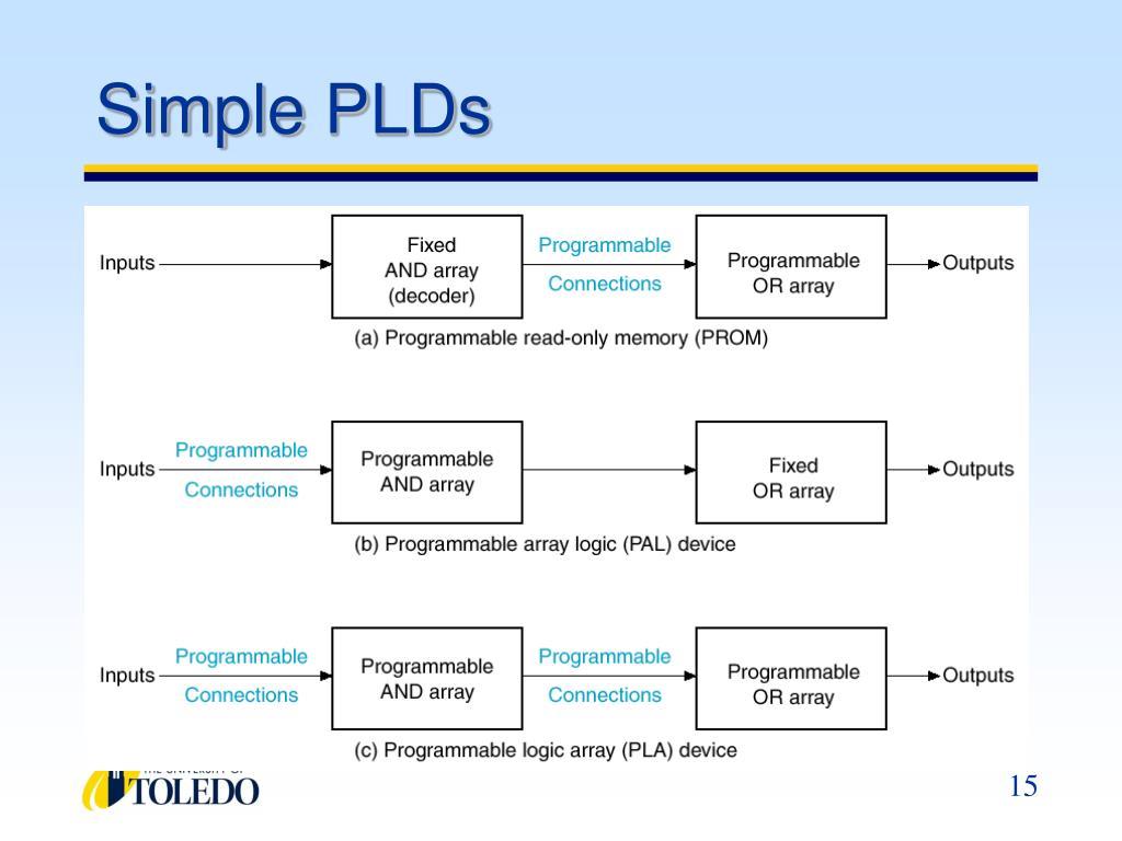 Simple PLDs