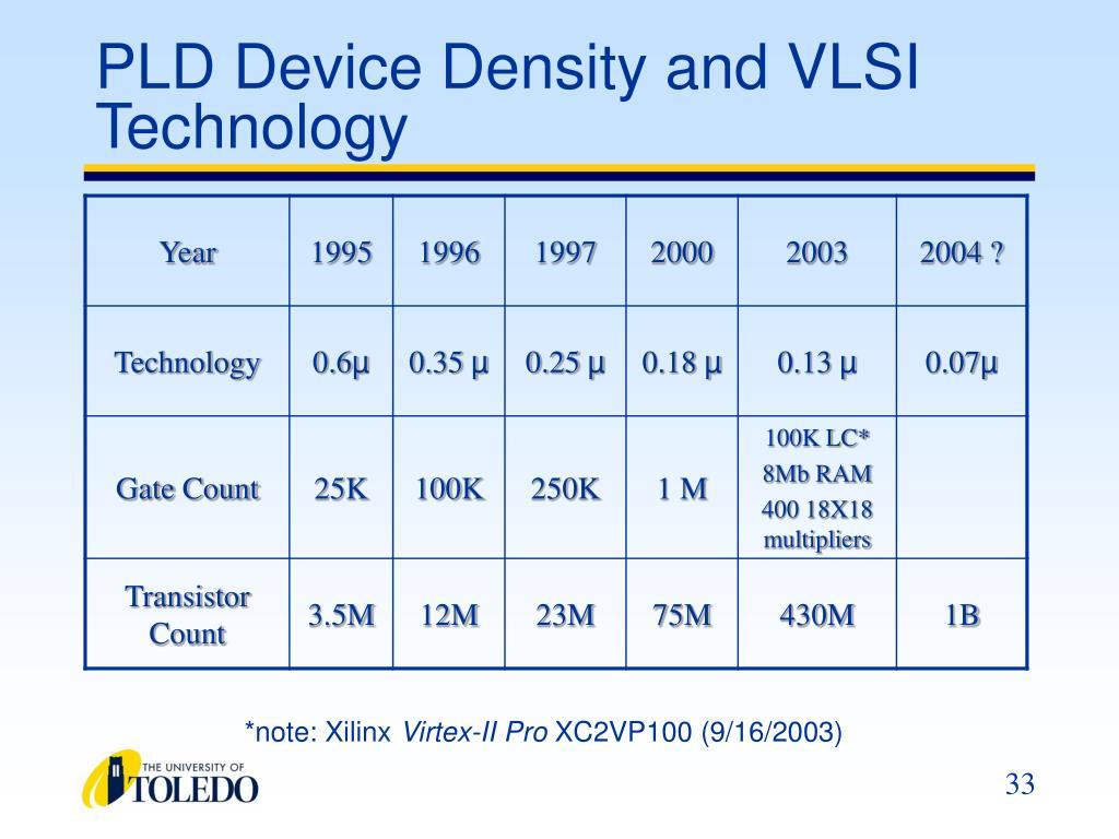 PLD Device Density and VLSI Technology