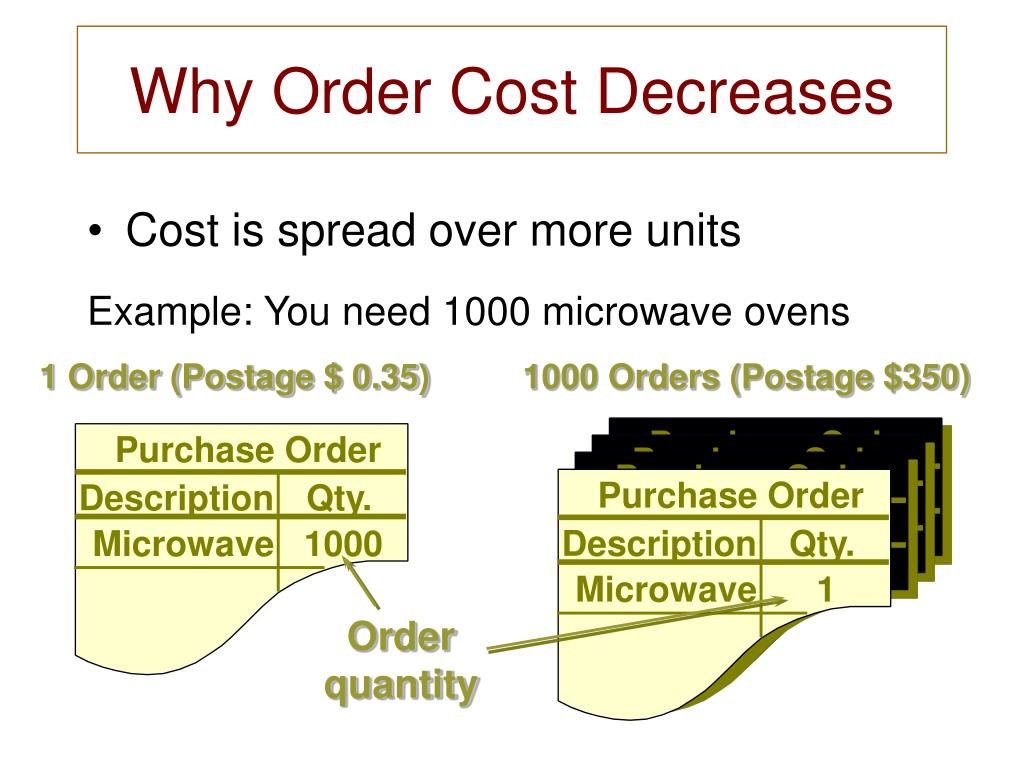 Why Order Cost Decreases
